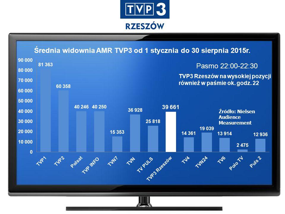 Pasmo 22:00-22:30 Źródło: Nielsen Audience Measurement Średnia widownia AMR TVP3 od 1 stycznia do 30 sierpnia 2015r.