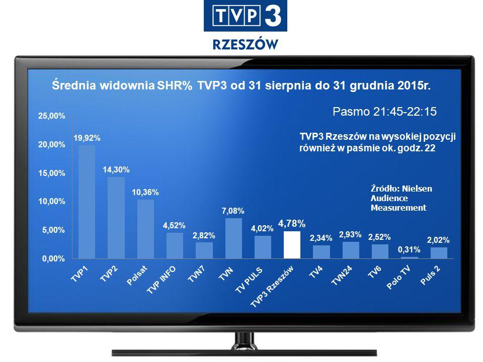 Pasmo 21:45-22:15 Źródło: Nielsen Audience Measurement Średnia widownia SHR% TVP3 od 31 sierpnia do 31 grudnia 2015r.