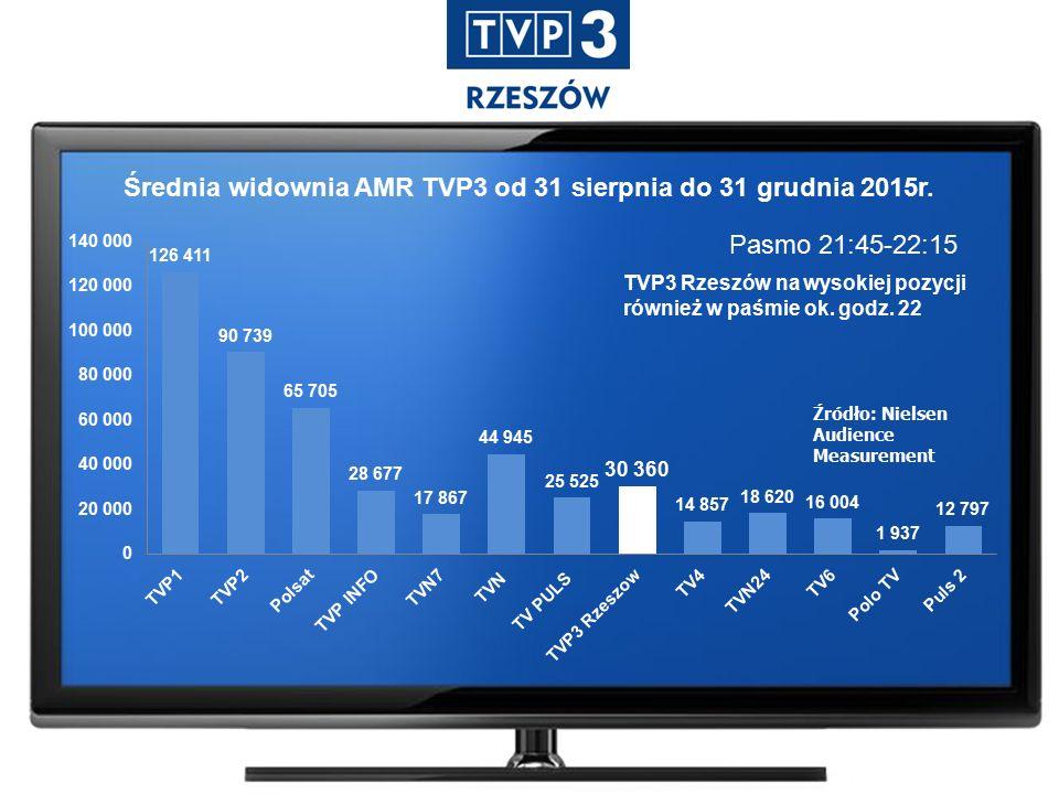 Pasmo 21:45-22:15 Źródło: Nielsen Audience Measurement Średnia widownia AMR TVP3 od 31 sierpnia do 31 grudnia 2015r.