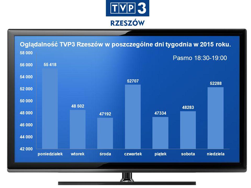 Pasmo 18:30-19:00 Oglądalność TVP3 Rzeszów w poszczególne dni tygodnia w 2015 roku.