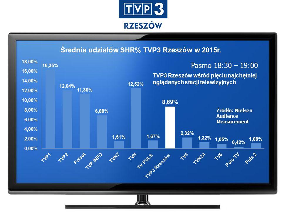 Średnia udziałów SHR% TVP3 Rzeszów w 2015r.