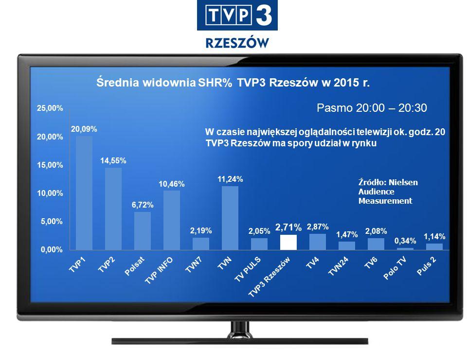 Pasmo 20:00 – 20:30 Źródło: Nielsen Audience Measurement Średnia widownia SHR% TVP3 Rzeszów w 2015 r.