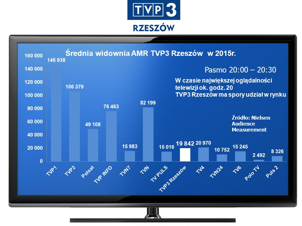Średnia widownia AMR TVP3 Rzeszów w 2015r.