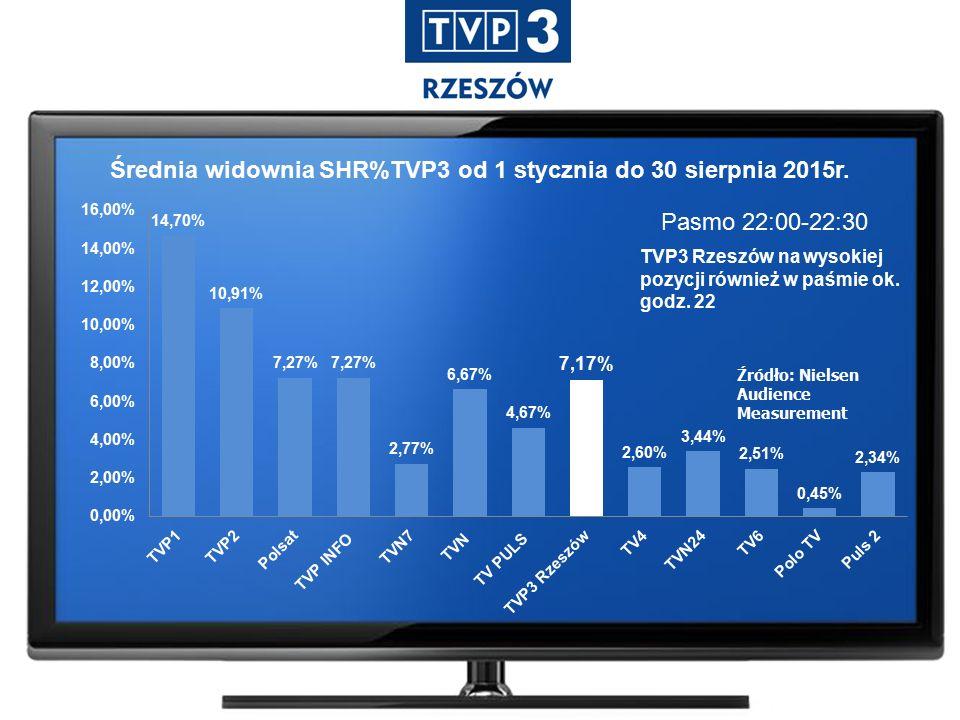 Pasmo 22:00-22:30 Źródło: Nielsen Audience Measurement Średnia widownia SHR%TVP3 od 1 stycznia do 30 sierpnia 2015r.