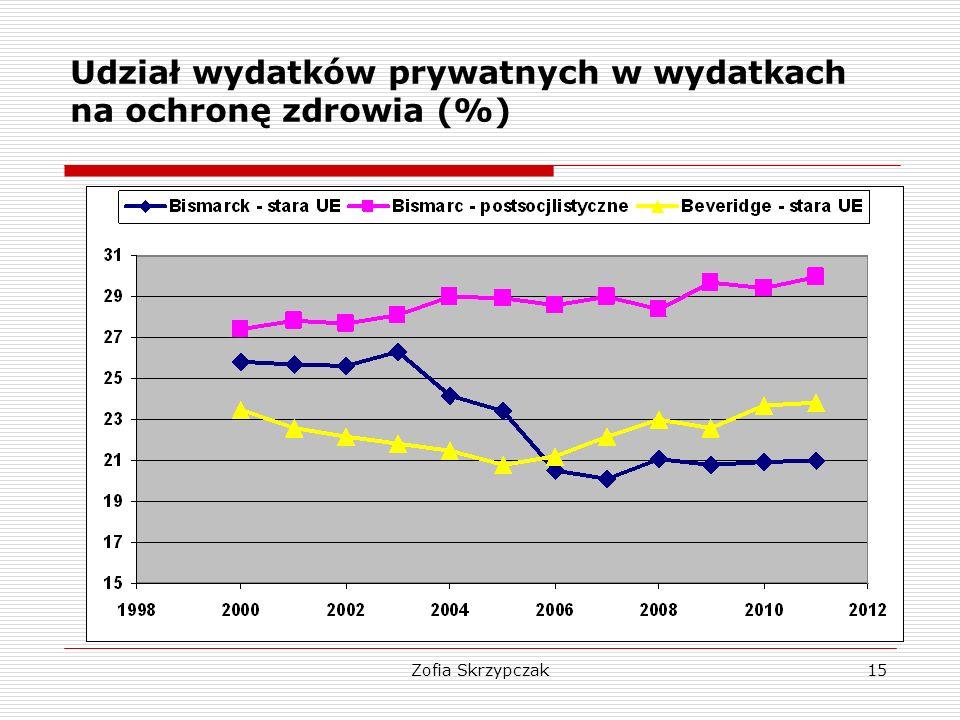 Zofia Skrzypczak15 Udział wydatków prywatnych w wydatkach na ochronę zdrowia (%)