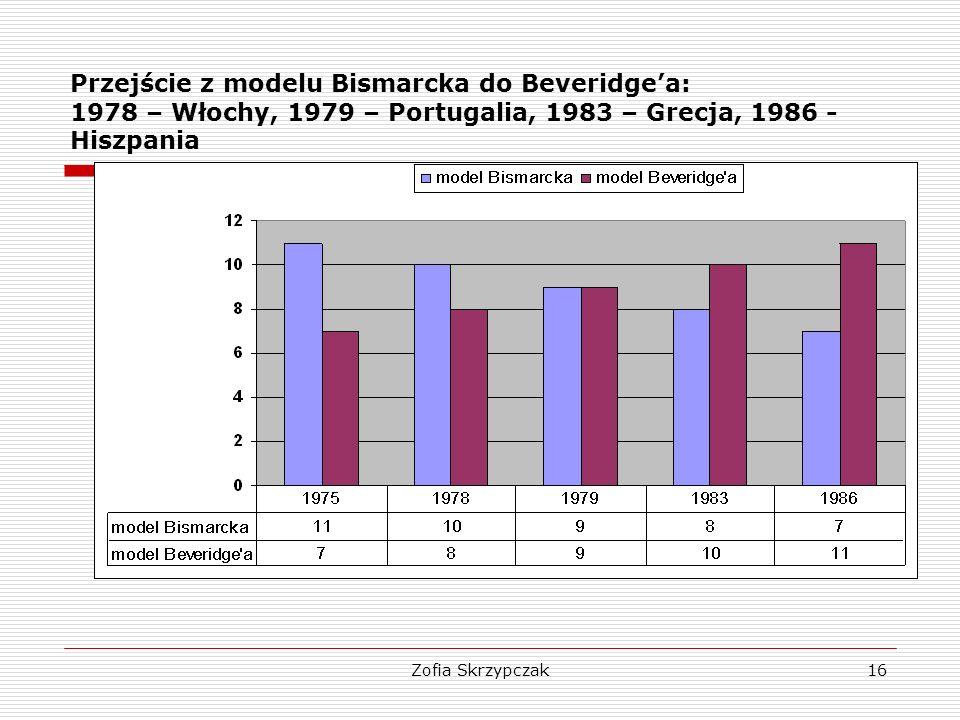 Zofia Skrzypczak16 Przejście z modelu Bismarcka do Beveridge'a: 1978 – Włochy, 1979 – Portugalia, 1983 – Grecja, 1986 - Hiszpania
