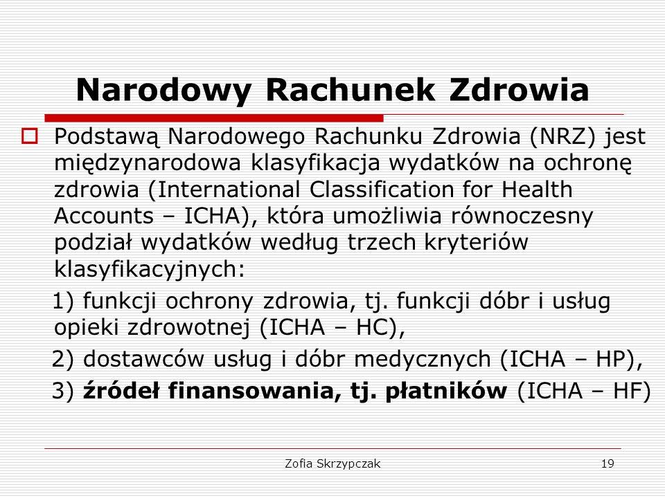 Zofia Skrzypczak19 Narodowy Rachunek Zdrowia  Podstawą Narodowego Rachunku Zdrowia (NRZ) jest międzynarodowa klasyfikacja wydatków na ochronę zdrowia