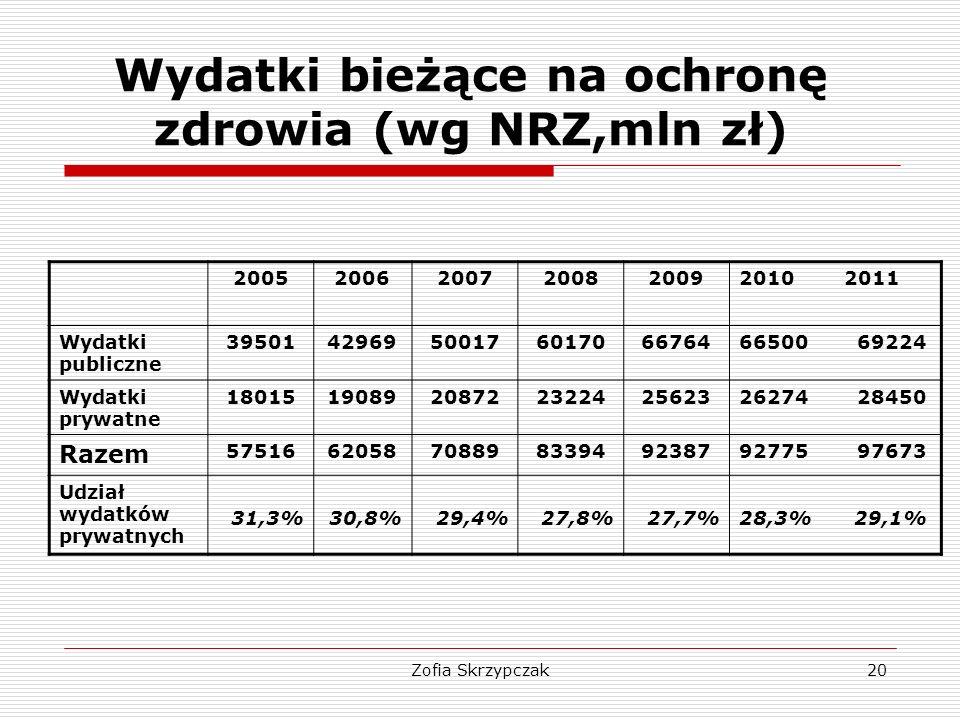 Zofia Skrzypczak20 Wydatki bieżące na ochronę zdrowia (wg NRZ,mln zł) 200520062007200820092010 2011 Wydatki publiczne 395014296950017601706676466500 6