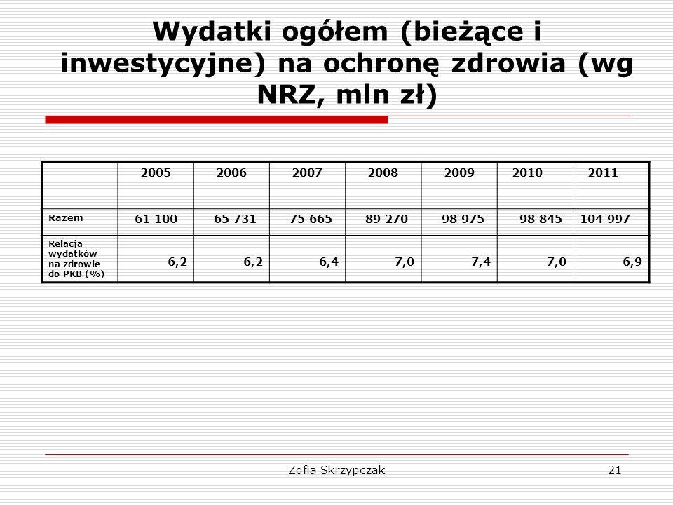 Zofia Skrzypczak21 Wydatki ogółem (bieżące i inwestycyjne) na ochronę zdrowia (wg NRZ, mln zł) 20052006200720082009 2010 2011 Razem 61 100 65 731 75 6