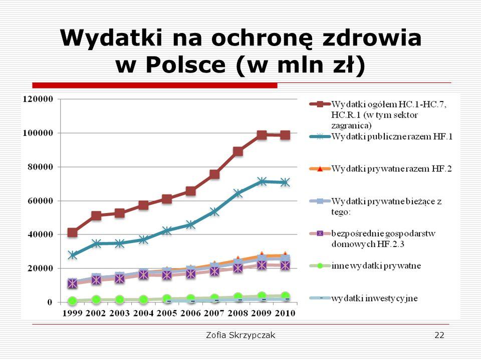 Zofia Skrzypczak22 Wydatki na ochronę zdrowia w Polsce (w mln zł)