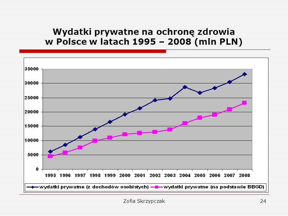 Zofia Skrzypczak24 Wydatki prywatne na ochronę zdrowia w Polsce w latach 1995 – 2008 (mln PLN)