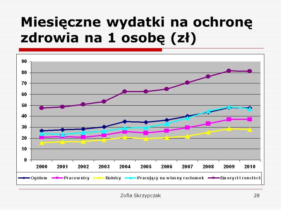 Zofia Skrzypczak28 Miesięczne wydatki na ochronę zdrowia na 1 osobę (zł)