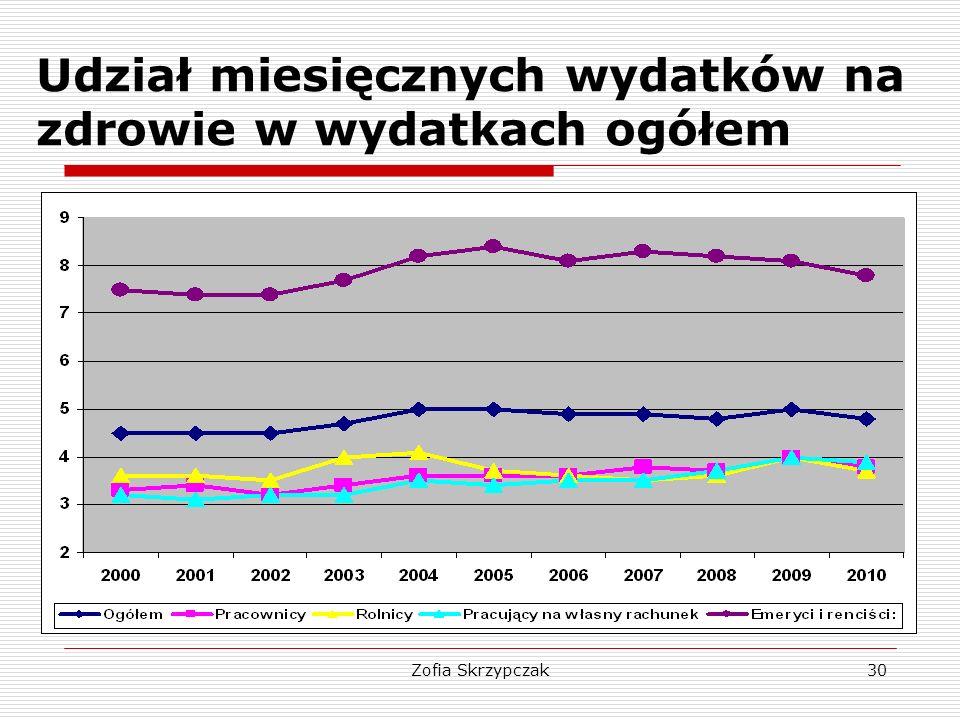 Zofia Skrzypczak30 Udział miesięcznych wydatków na zdrowie w wydatkach ogółem