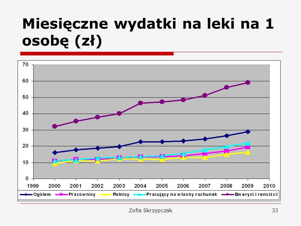 Zofia Skrzypczak33 Miesięczne wydatki na leki na 1 osobę (zł)