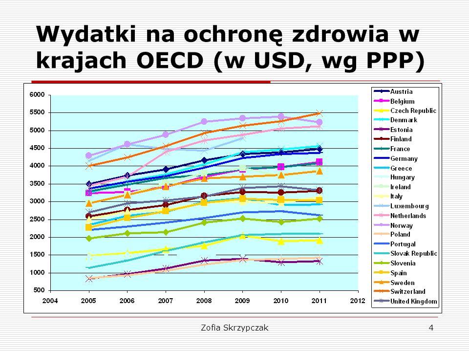 Zofia Skrzypczak5 Wydatki na ochronę zdrowia per capita (w USD, wg PPP)  W okresie 2005 – 2009 w zdecydowanej większości europejskich krajów OECD wydatki na ochronę zdrowia per capita (wyrażone w USD, wg PPP) systematycznie rosły  W latach 2009 – 2011 (światowy kryzys finansowy) widać już ogólną tendencję zahamowania ich wzrostu, a nawet spadku