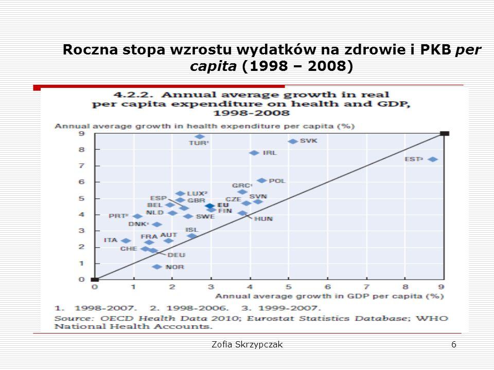 Zofia Skrzypczak7 Wydatki na ochronę zdrowia a poziom PKB (tempa zmian)  Kryzys gospodarczy przerwał długookresową tendencję wzrostu wydatków na ochronę zdrowia per capita w tempie wyprzedzającym tempo wzrostu PKB na 1 mieszkańca.