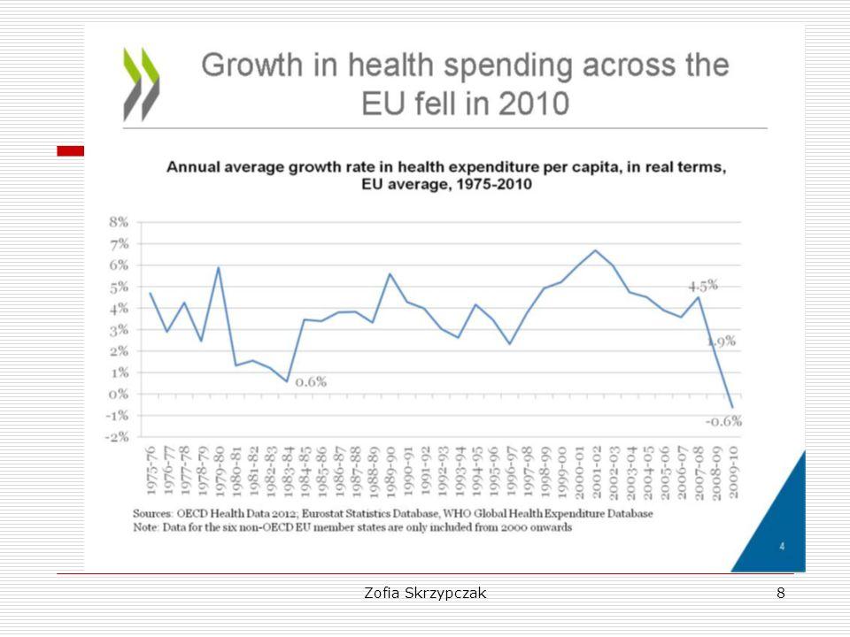 Zofia Skrzypczak29 Dynamika zmian wydatków na zdrowie (rok poprzedni = 100)
