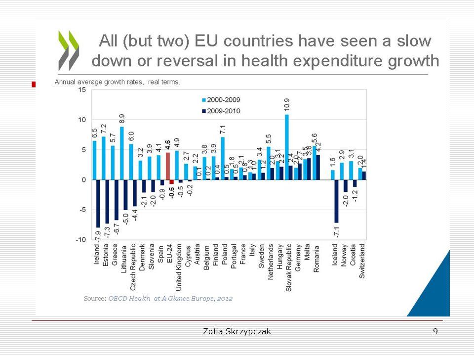 10 Relacja wydatków na ochronę zdrowia do PKB (%)