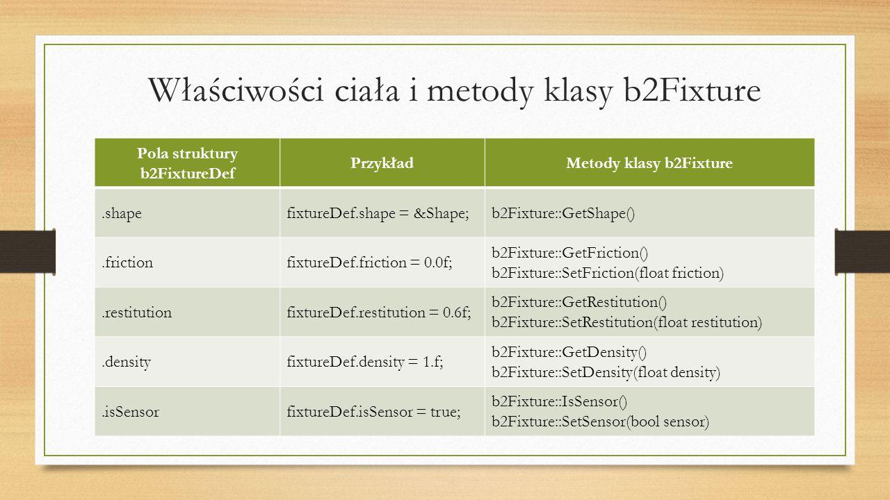 Właściwości ciała i metody klasy b2Fixture Pola struktury b2FixtureDef PrzykładMetody klasy b2Fixture.shapefixtureDef.shape = &Shape;b2Fixture::GetSha