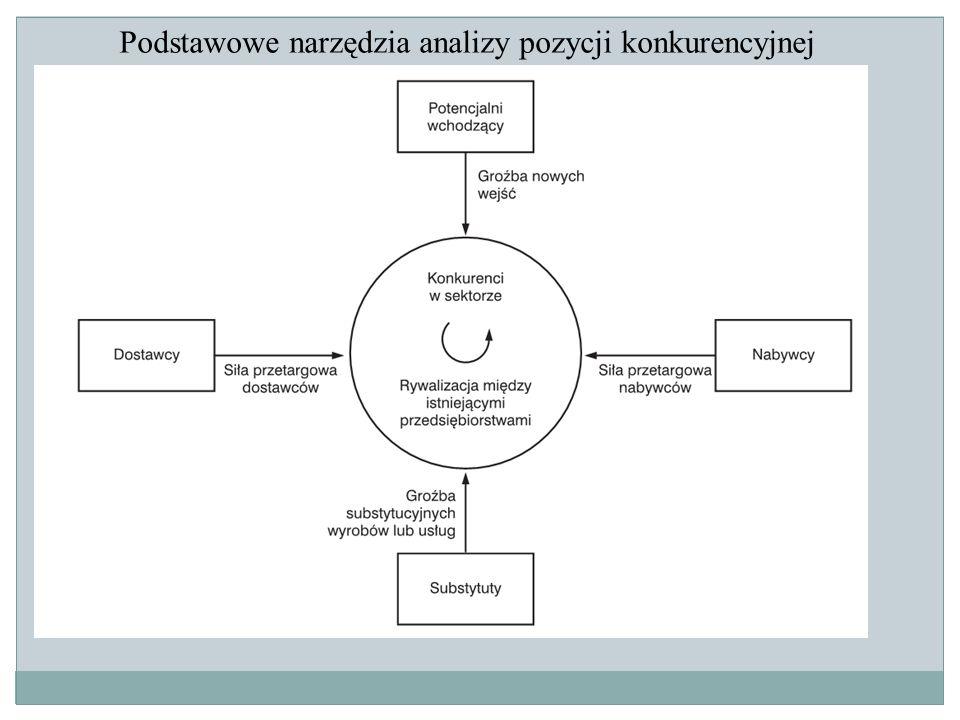 Podstawowe narzędzia analizy pozycji konkurencyjnej
