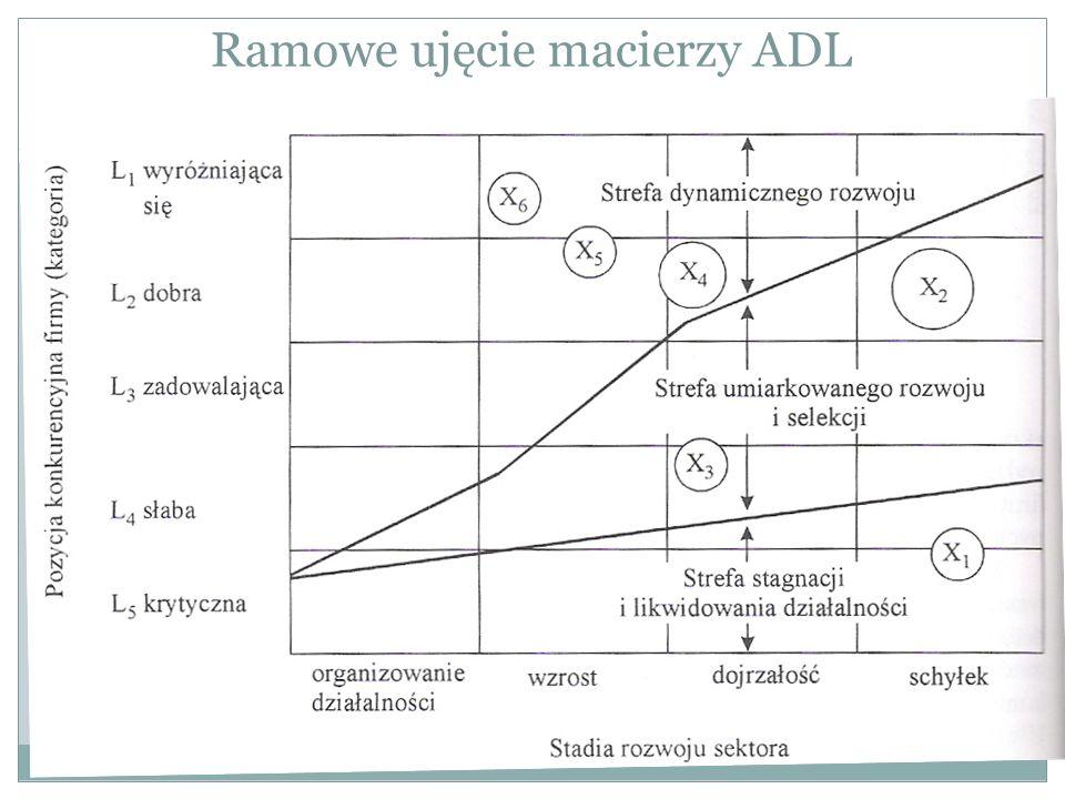 Ramowe ujęcie macierzy ADL
