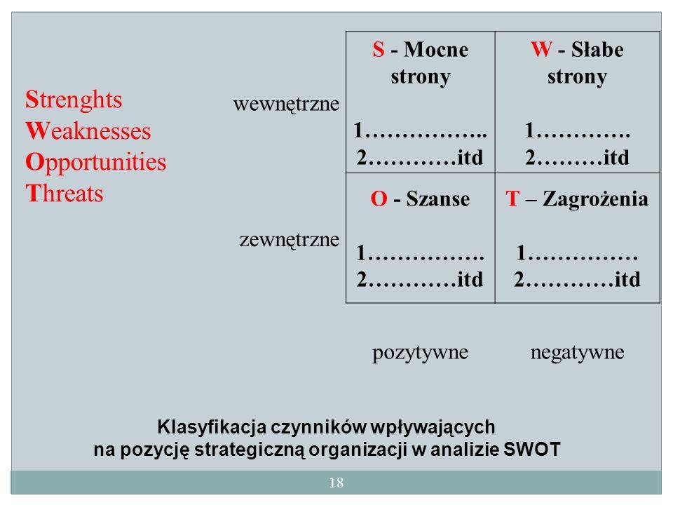 wewnętrzne S - Mocne strony 1…………….. 2…………itd W - Słabe strony 1…………. 2………itd zewnętrzne O - Szanse 1……………. 2…………itd T – Zagrożenia 1…………… 2…………itd po