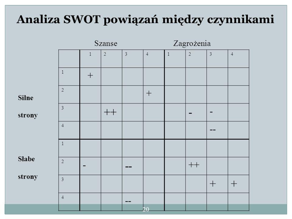 Szanse Zagrożenia 12341234 1 + 2 + 3 ++- - 4 -- 1 2 - ++ 3 ++ 4 -- Silne strony Słabe strony Analiza SWOT powiązań między czynnikami 20