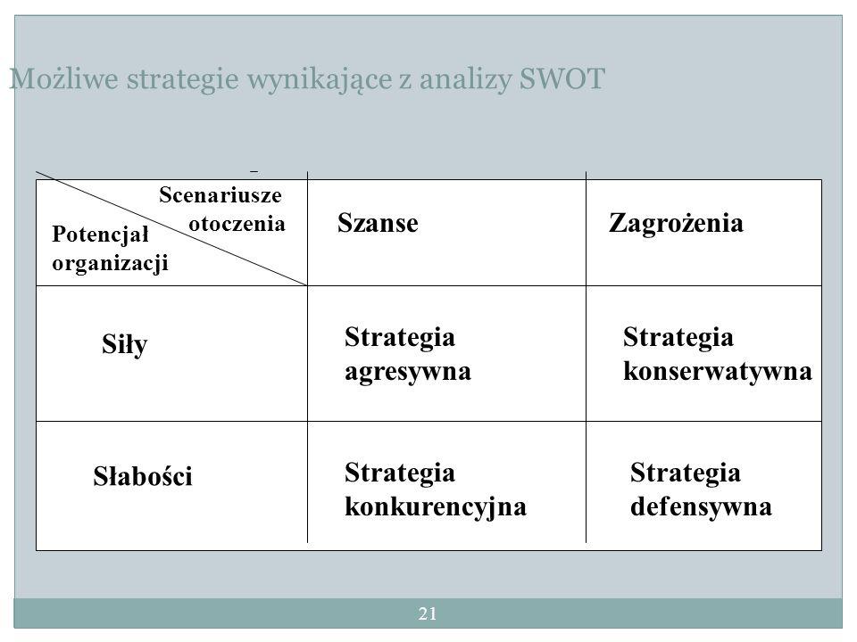 Możliwe strategie wynikające z analizy SWOT Scenariusze otoczenia Potencjał organizacji Siły Strategia agresywna Strategia konserwatywna SzanseZagroże