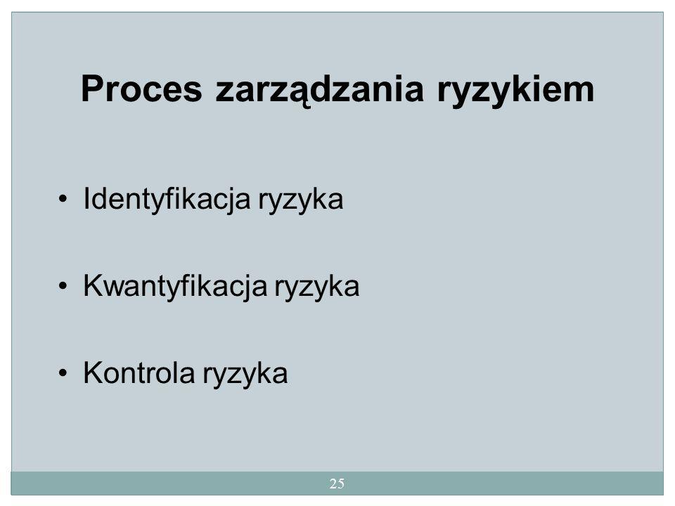 Proces zarządzania ryzykiem Identyfikacja ryzyka Kwantyfikacja ryzyka Kontrola ryzyka 25