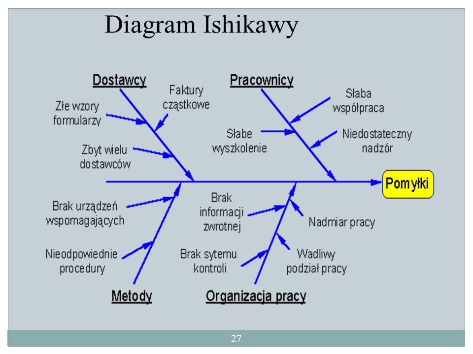 Diagram Ishikawy 27