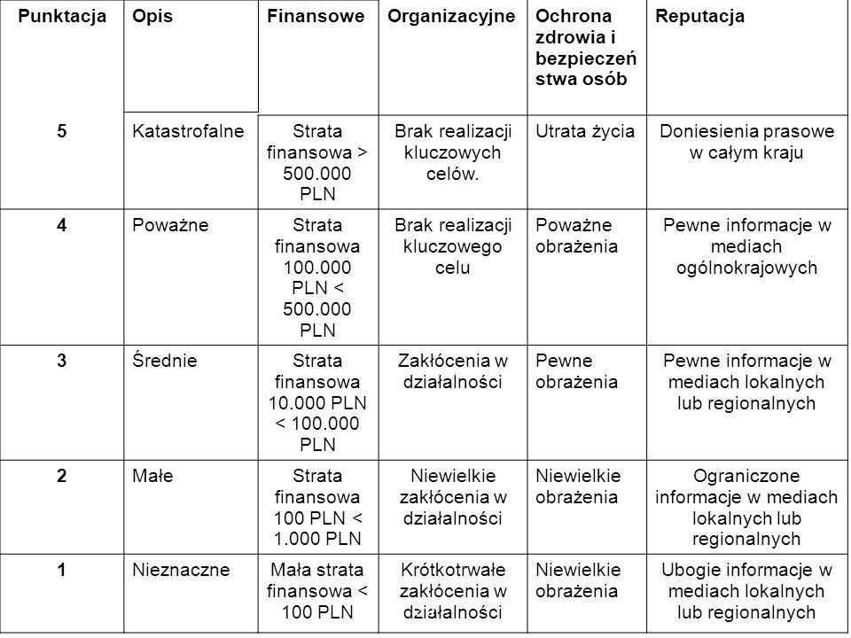 PunktacjaOpisFinansoweOrganizacyjneOchrona zdrowia i bezpieczeń stwa osób Reputacja 5KatastrofalneStrata finansowa > 500.000 PLN Brak realizacji klucz
