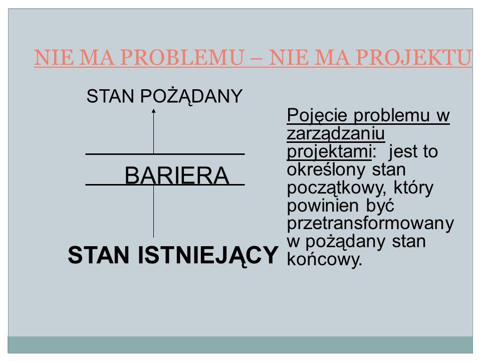 NIE MA PROBLEMU – NIE MA PROJEKTU STAN POŻĄDANY BARIERA STAN ISTNIEJĄCY Pojęcie problemu w zarządzaniu projektami: jest to określony stan początkowy,