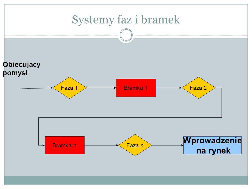 Systemy faz i bramek Faza 1 Faza 2 Faza n Bramka n Bramka 1 Wprowadzenie na rynek Obiecujący pomysł