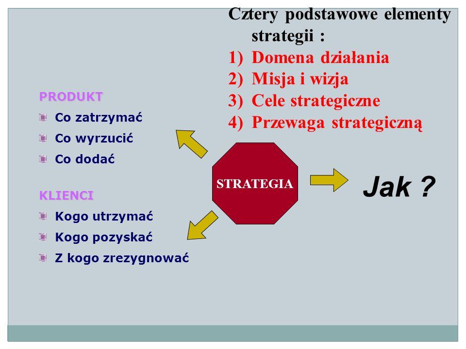 STRATEGIA PRODUKT Co zatrzymać Co wyrzucić Co dodać KLIENCI Kogo utrzymać Kogo pozyskać Z kogo zrezygnować Jak ? Cztery podstawowe elementy strategii