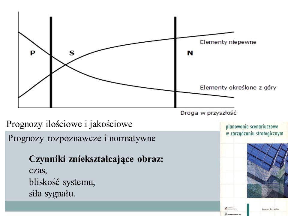 Planowanie ram czasowych i prędkości zmian Czynniki zniekształcające obraz: czas, bliskość systemu, siła sygnału. Prognozy ilościowe i jakościowe Prog