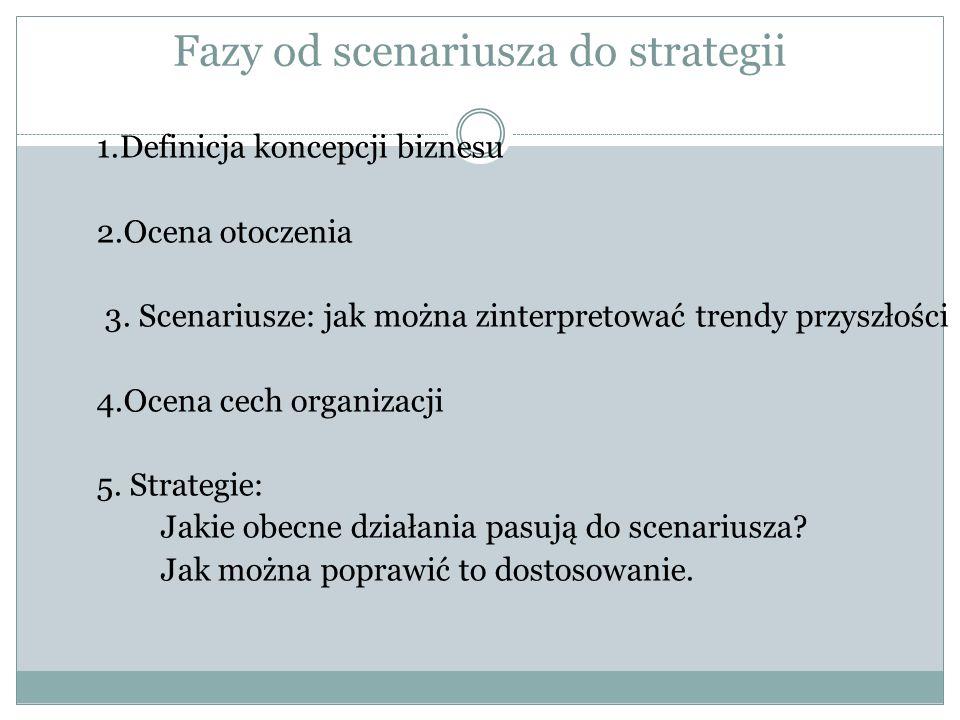Fazy od scenariusza do strategii 1.Definicja koncepcji biznesu 2.Ocena otoczenia 3. Scenariusze: jak można zinterpretować trendy przyszłości 4.Ocena c