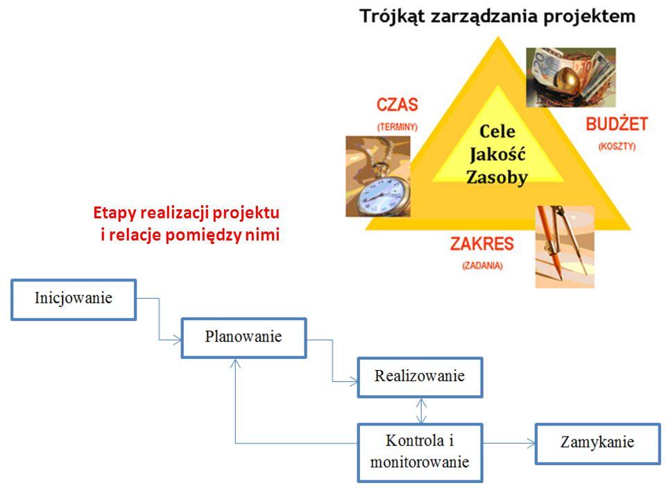 Etapy realizacji projektu i relacje pomiędzy nimi