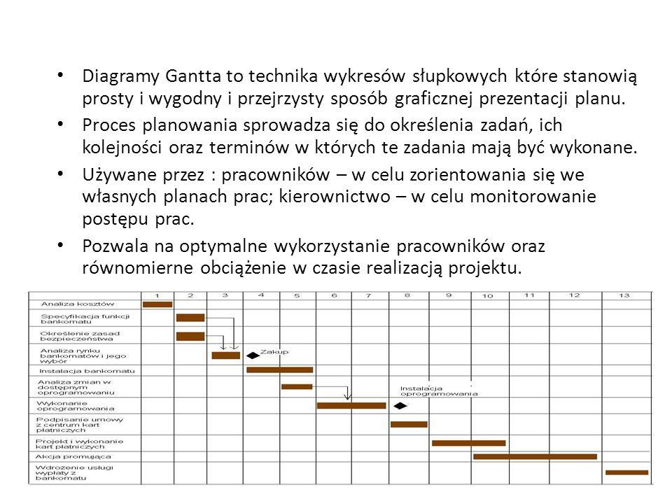 Diagramy Gantta to technika wykresów słupkowych które stanowią prosty i wygodny i przejrzysty sposób graficznej prezentacji planu. Proces planowania s