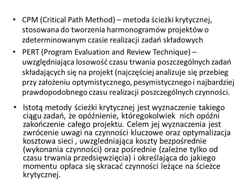 CPM (Critical Path Method) – metoda ścieżki krytycznej, stosowana do tworzenia harmonogramów projektów o zdeterminowanym czasie realizacji zadań skład