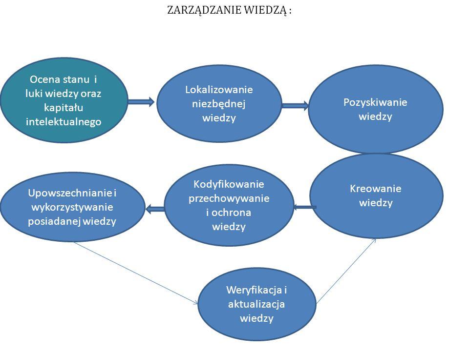 ZARZĄDZANIE WIEDZĄ : Ocena stanu i luki wiedzy oraz kapitału intelektualnego Lokalizowanie niezbędnej wiedzy Pozyskiwanie wiedzy Kreowanie wiedzy Kody