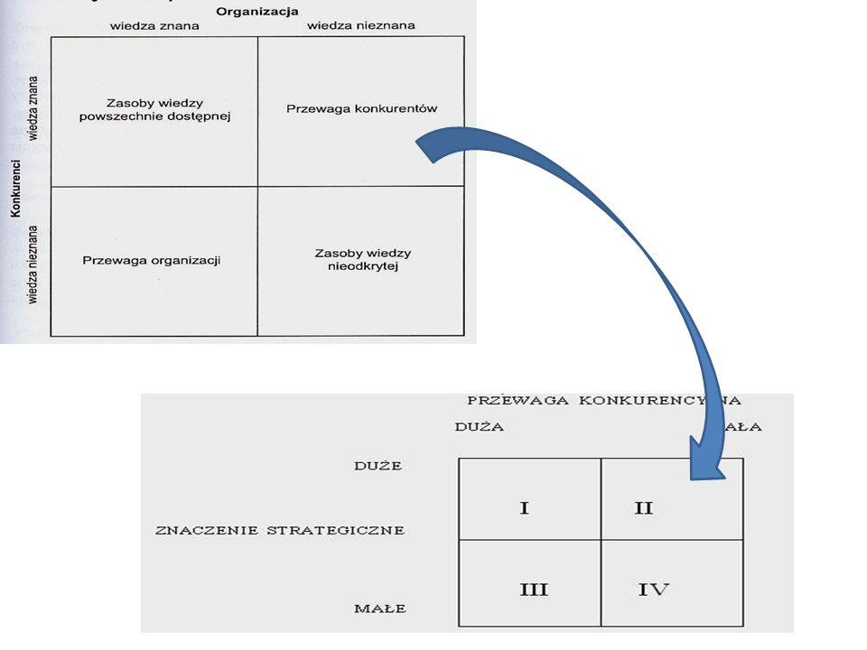 Ścieżka krytyczna Najdłuższy układ czynności decydujący o czasie trwania całego przedsięwzięcia Układ czynności przechodzących przez zdarzenia nie mające luzu czasu, gdzie Luz czasu = To – T 1