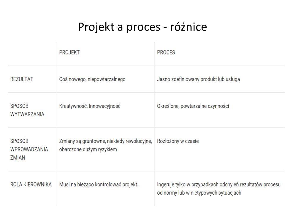 Projekt a proces - różnice