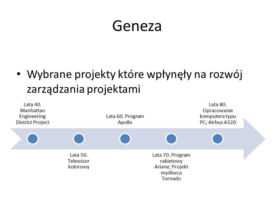 Geneza Wybrane projekty które wpłynęły na rozwój zarządzania projektami