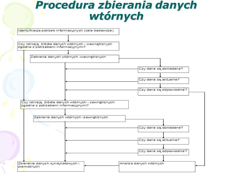 Procedura zbierania danych wtórnych