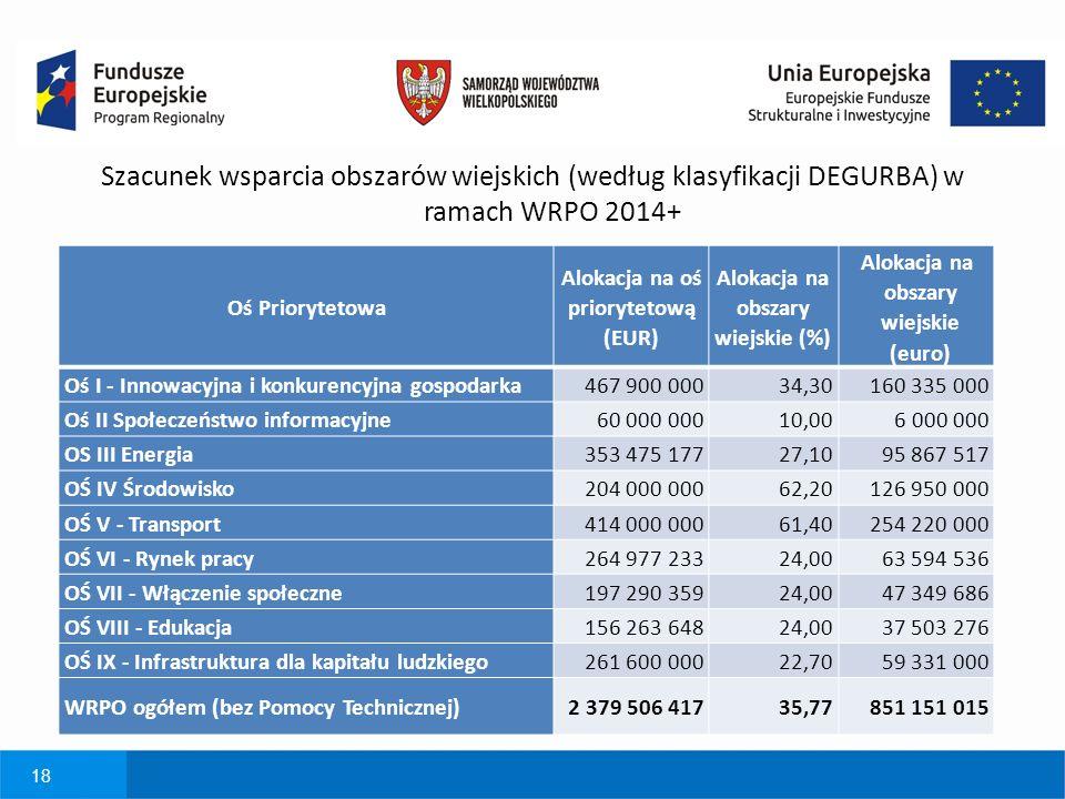 18 Szacunek wsparcia obszarów wiejskich (według klasyfikacji DEGURBA) w ramach WRPO 2014+ Oś Priorytetowa Alokacja na oś priorytetową (EUR) Alokacja na obszary wiejskie (%) Alokacja na obszary wiejskie (euro) Oś I - Innowacyjna i konkurencyjna gospodarka467 900 00034,30160 335 000 Oś II Społeczeństwo informacyjne60 000 00010,006 000 000 OS III Energia353 475 17727,1095 867 517 OŚ IV Środowisko204 000 00062,20126 950 000 OŚ V - Transport414 000 00061,40254 220 000 OŚ VI - Rynek pracy264 977 23324,0063 594 536 OŚ VII - Włączenie społeczne197 290 35924,0047 349 686 OŚ VIII - Edukacja156 263 64824,0037 503 276 OŚ IX - Infrastruktura dla kapitału ludzkiego261 600 00022,7059 331 000 WRPO ogółem (bez Pomocy Technicznej)2 379 506 41735,77851 151 015