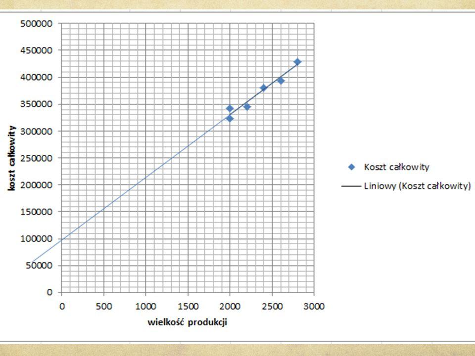 Z wykresu odczytujemy koszt sta ł y: 100 000 z ł KZ = KC - KS, KZ = 429000 - 100000 = 329000 KZj = 329000 : 2800 = 117,50 z ł Oszacowana t ą metod ą funkcja kosztów ca ł kowitych ma posta ć : KC = 117,5 x q + 100 000
