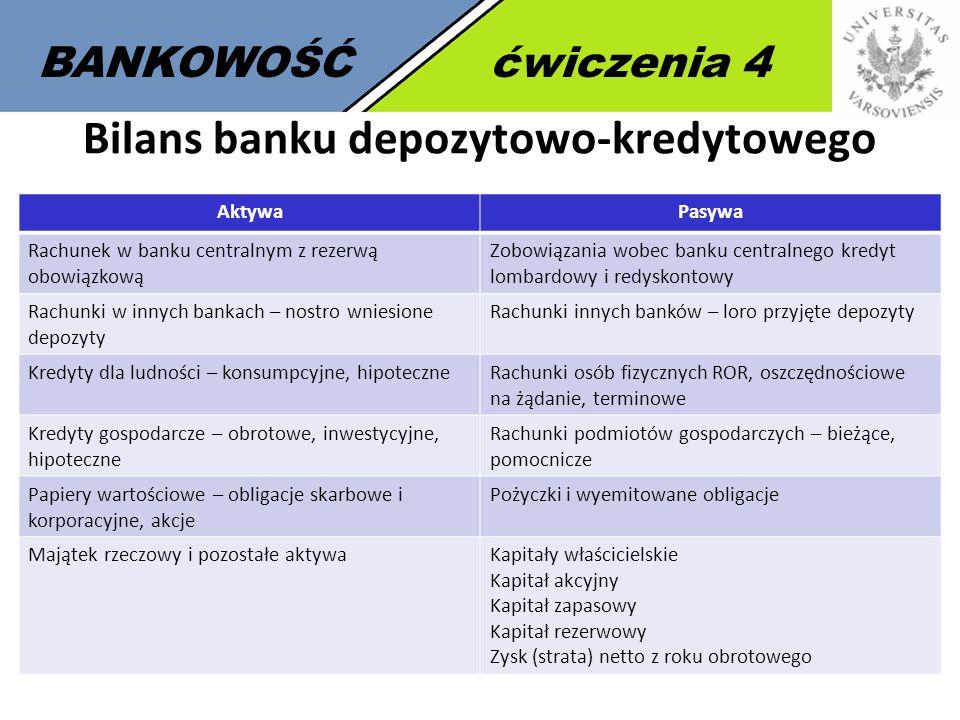 7 BANKOWOŚĆćwiczenia 4 Bilans banku depozytowo-kredytowego AktywaPasywa Rachunek w banku centralnym z rezerwą obowiązkową Zobowiązania wobec banku cen