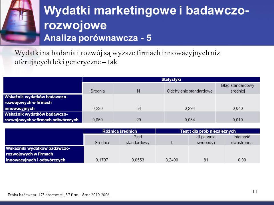 Wydatki marketingowe i badawczo- rozwojowe Analiza porównawcza - 5 11 Próba badawcza: 173 obserwacji, 37 firm – dane 2010-2006.