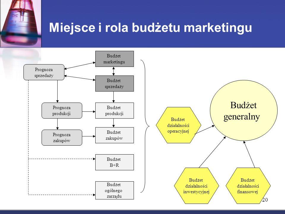 20 Miejsce i rola budżetu marketingu Budżet marketingu Budżet sprzedaży Budżet produkcji Budżet zakupów Budżet B+R Budżet ogólnego zarządu Prognoza sprzedaży Prognoza produkcji Prognoza zakupów Budżet działalności operacyjnej Budżet generalny Budżet działalności finansowej Budżet działalności inwestycyjnej