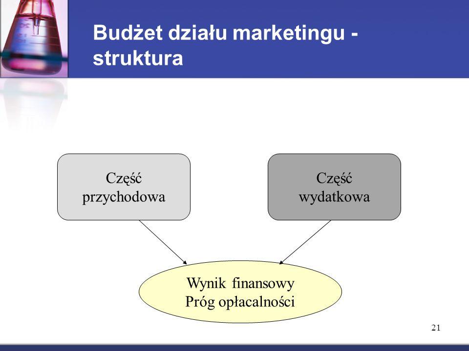 21 Budżet działu marketingu - struktura Część przychodowa Część wydatkowa Wynik finansowy Próg opłacalności
